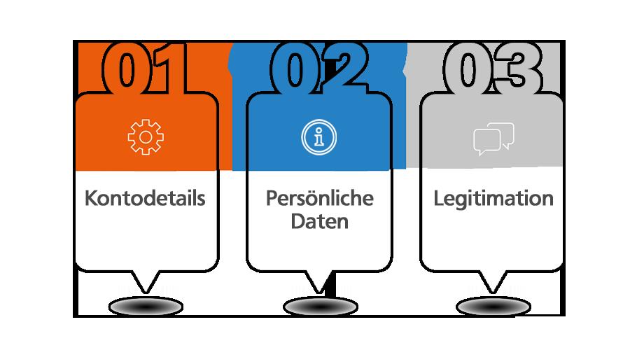 VR-MeinKonto+ Eröffnung